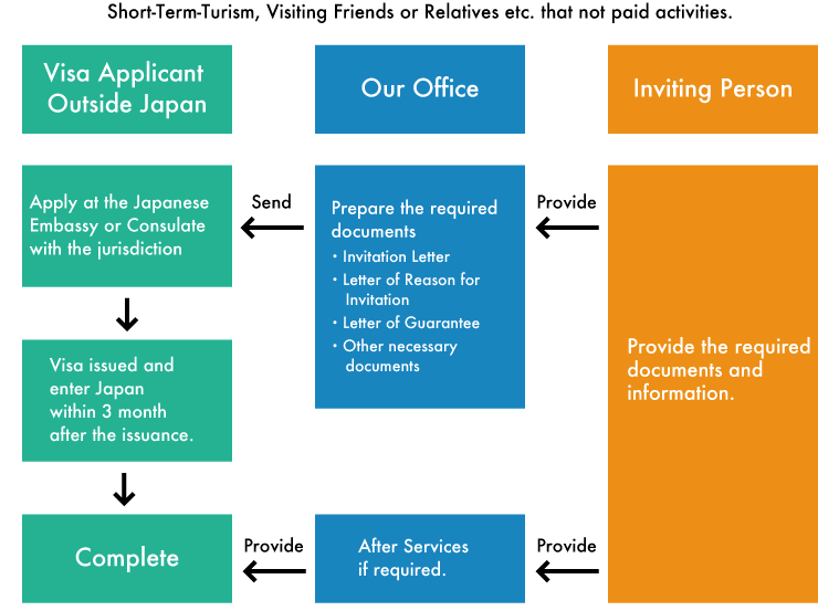 Japan visa applications by proxy cuarteto office flow chart stopboris Choice Image